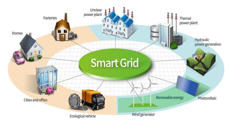 whats the buzz on smart grids essay T he existing electricity infrastructure in the united states is outdated and  inefficient energy compa nies provide power to consu mers, but the grid provides  no.